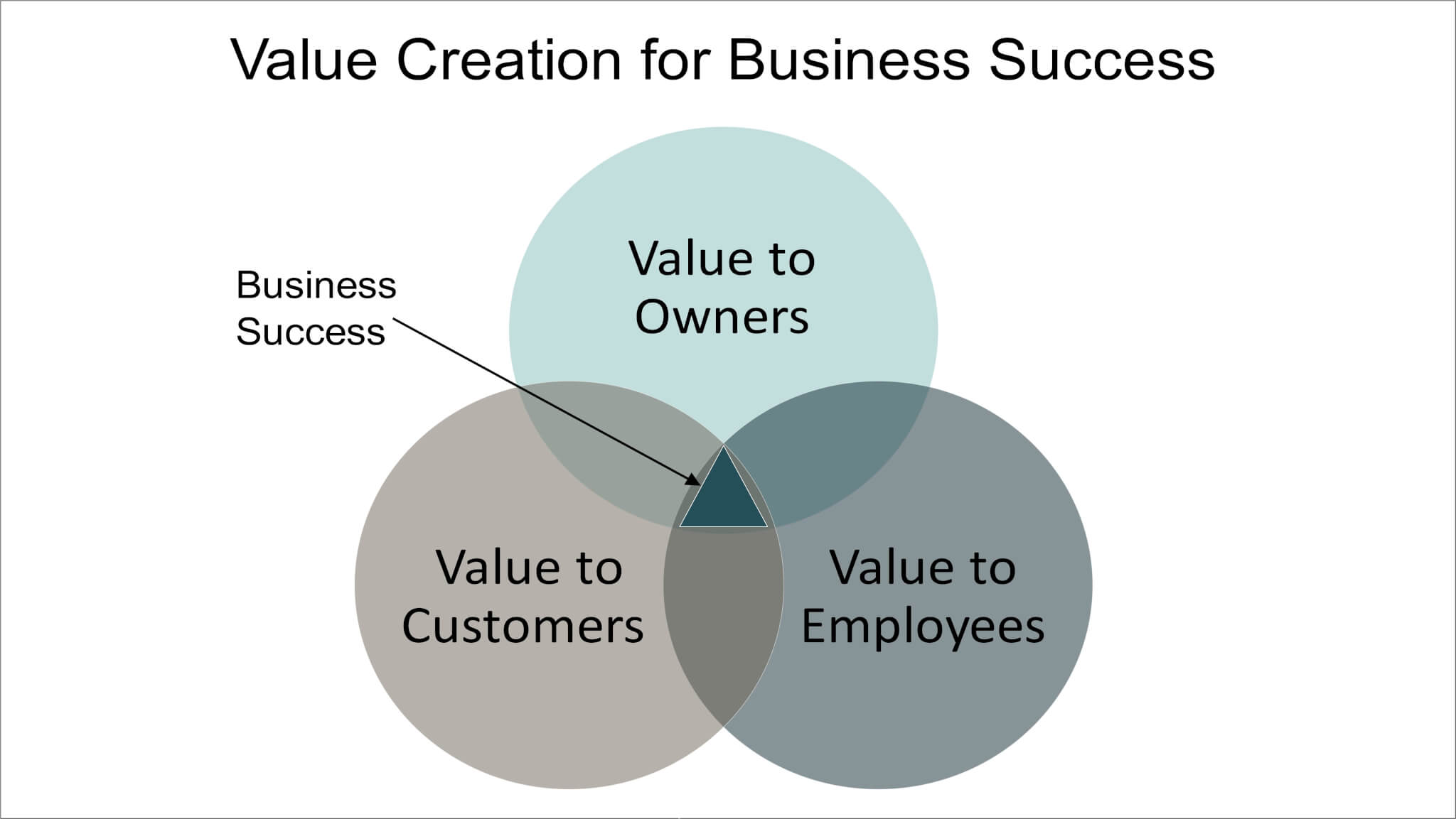 Value Creation for Business Venn Diagram: Overlap of value to owners, value to customers, and value to employees is business succcess