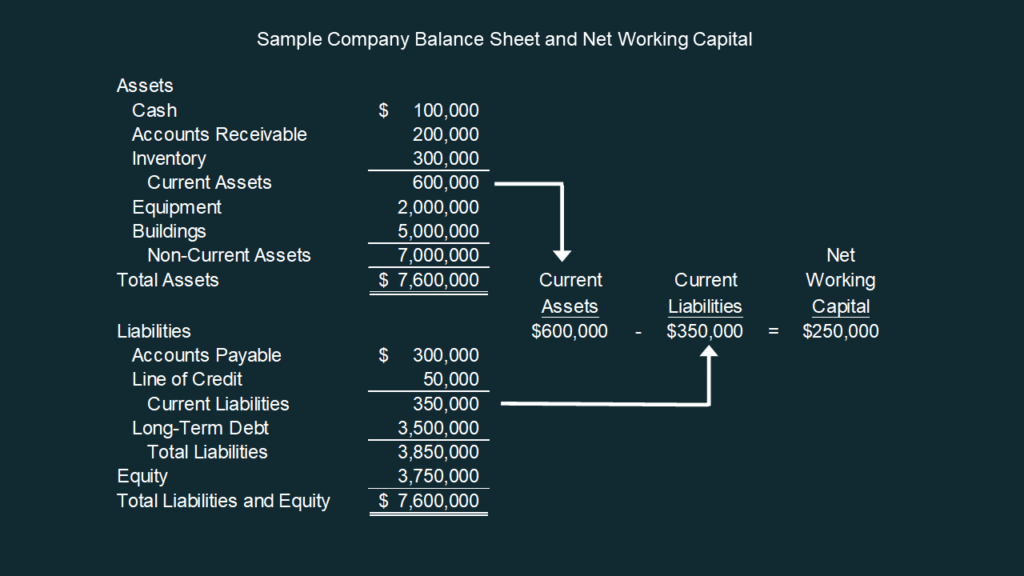 Calculation of net working capital formula