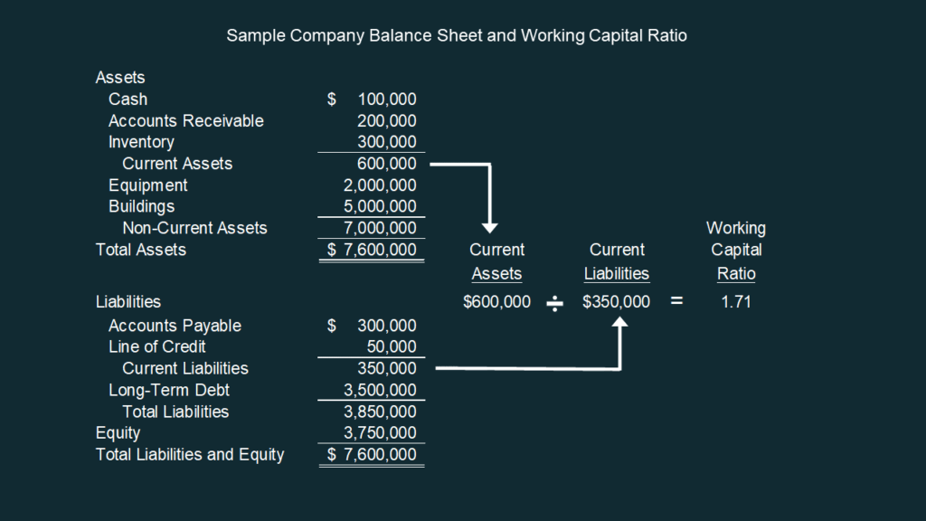 Calculation of working capital ratio formula